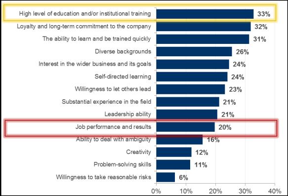 Employee attributes - Oct 13