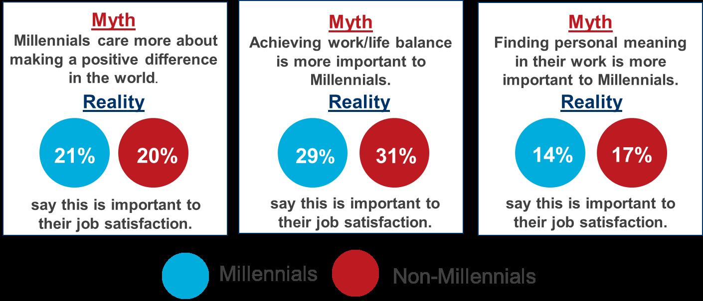 The millennial misunderstanding