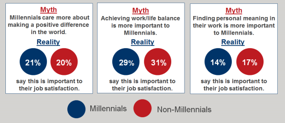 Millennial myths Oct 6
