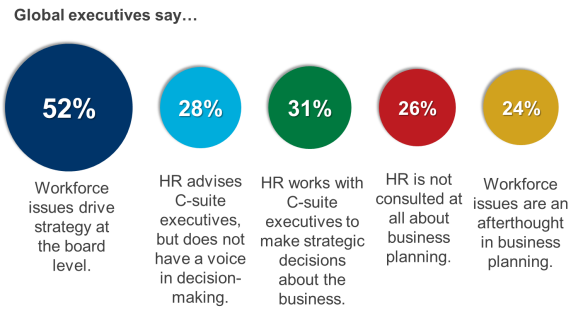 HR does not drive strategy
