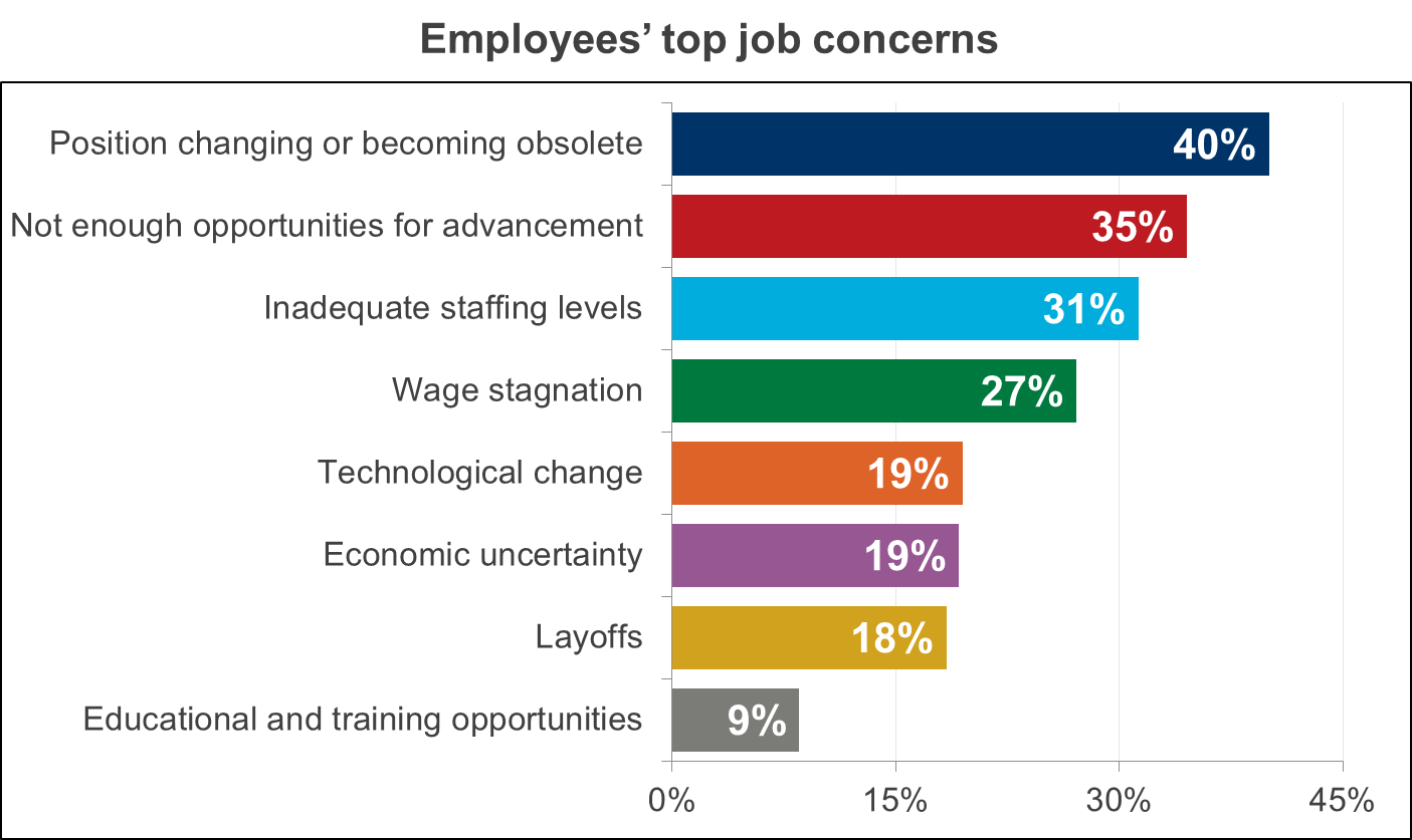 workforce 2020 global strategy at human scale employee job concerns