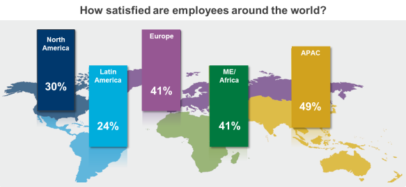 SAP Workforce satisfaction around the world